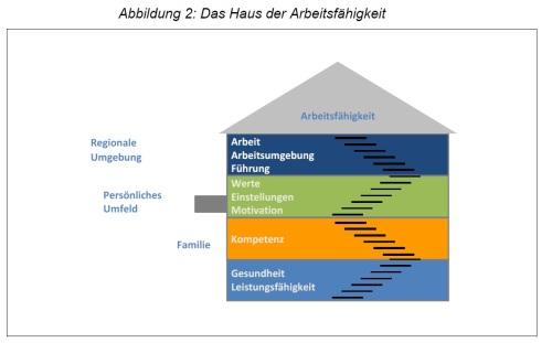 http://www.weiterbildungsblogger.de/wp-content/uploads/Haus-der-Arbeitsf%C3%A4higkeit.jpg