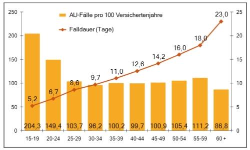 http://www.presse.dak.de/ps.nsf/Show/E6F3246A8B9E2276C12578240047C8B7/$File/DAK_Gesundheitsreport_2011_I.pdf
