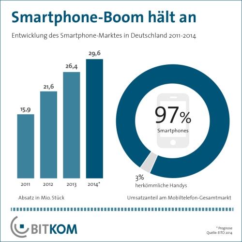 Infografik BITKOM Entwicklung Smartphone-Markt in Deutschland