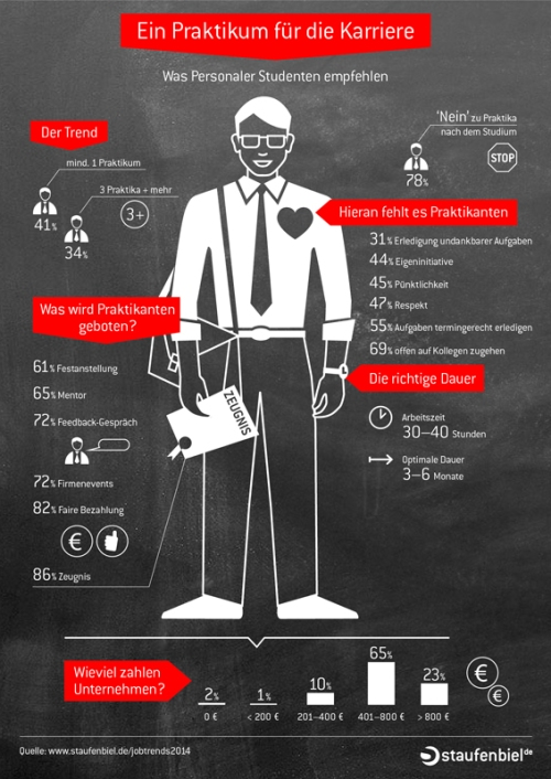 Staufenbiel Infografik Praktikanten
