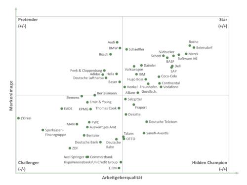 Grafik Praktikantenspiegel 2012
