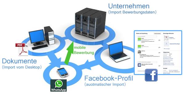 Prozess mobile Bewerbung via Whatsapp