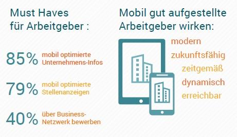 Must haves für gute Arbeitgeber bezüglich mobiler Inhalte