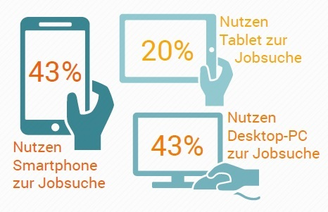 Mobile Endgeräte werden häufiger verwendet