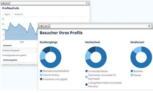 wertvolle Profilinformationen für Unternehmen
