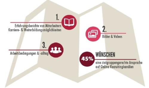 Bewerberanforderungen an Online-Plattform
