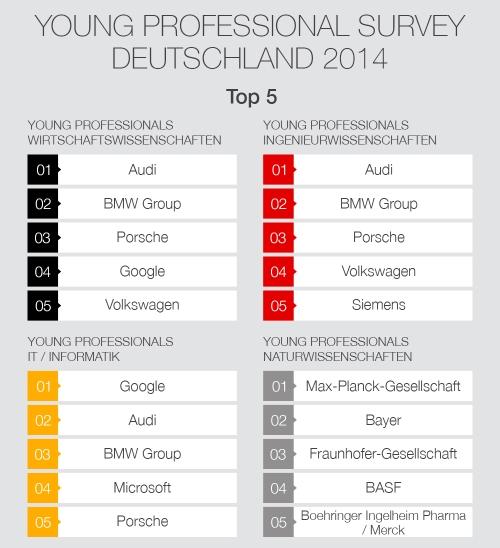 Universum Deutschland Ergebnisse 2014
