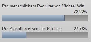 Das Voting lieferte folgendes Ergebnis