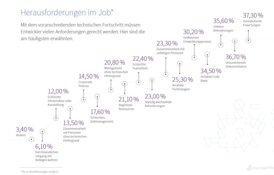 Herausforderungen für Softwareentwickler im Job